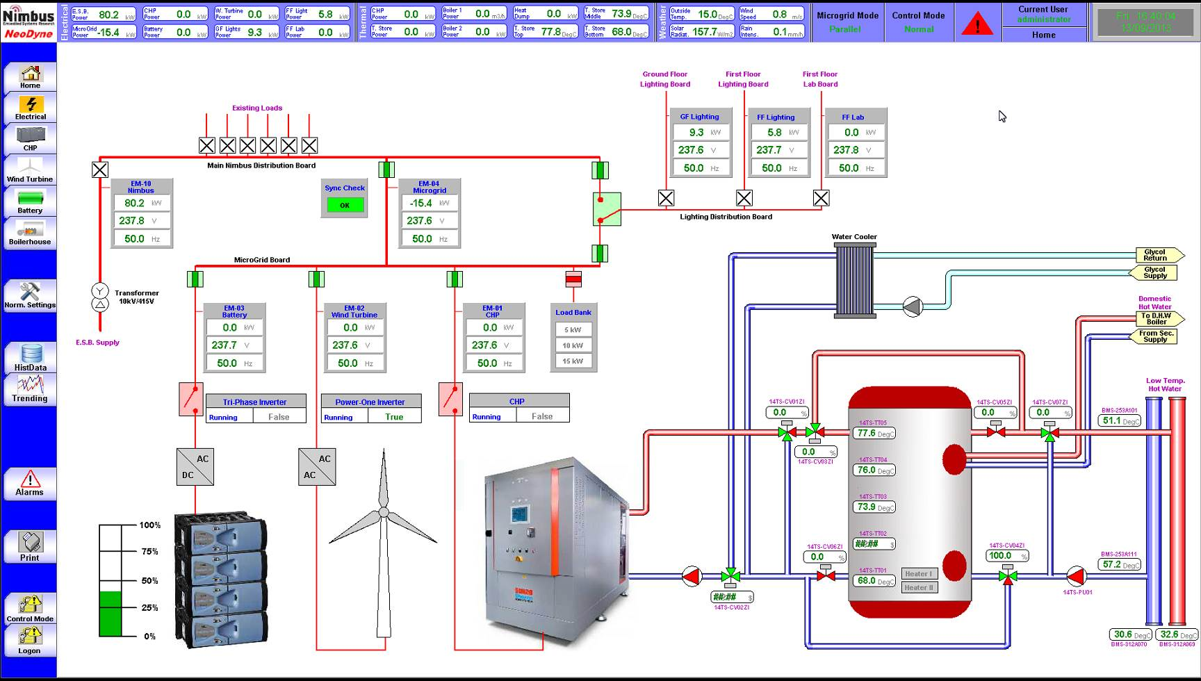 Borealis case study management control systems